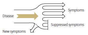 Susceptibility & suppression