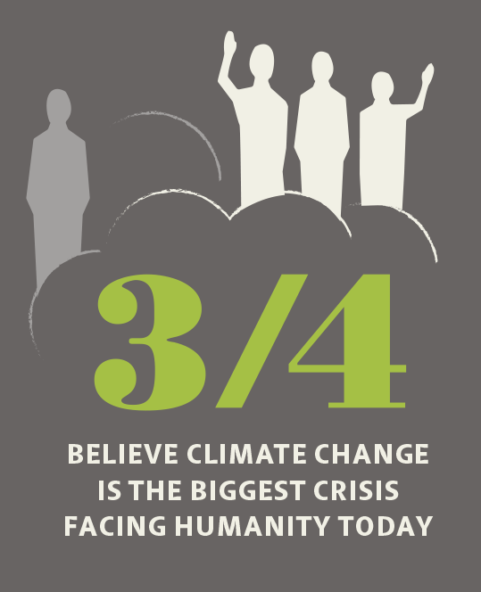 75% of people believe climate change is the biggest crisis facing humanity today