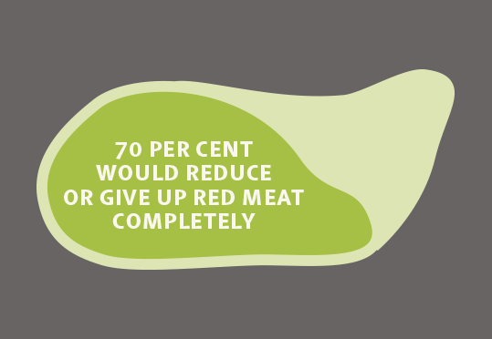 Reduce meat help climate change